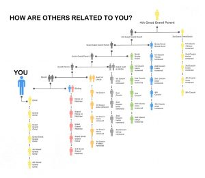Relationships Chart